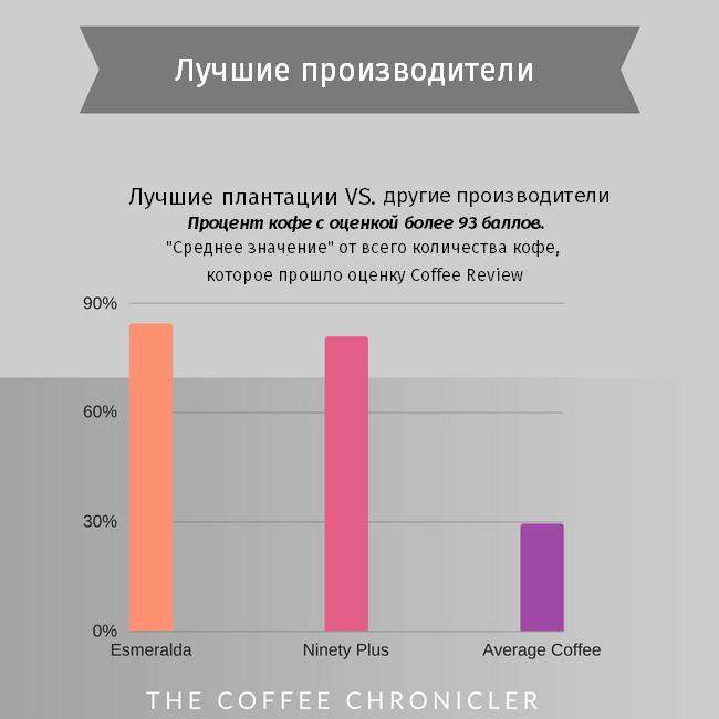 лучшие производители кофе