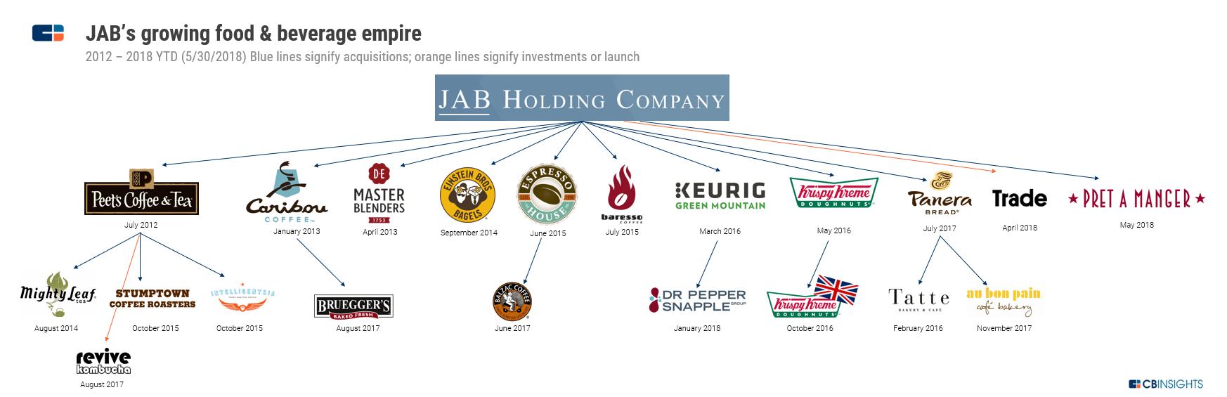Jab Holdingse
