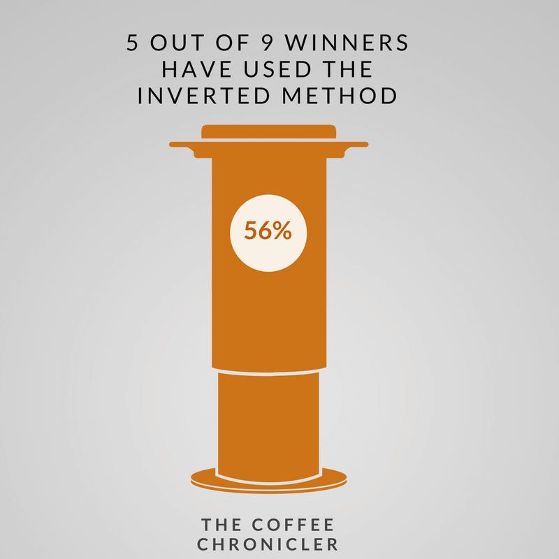 5 из 9 победителей использовали перевернутый метод