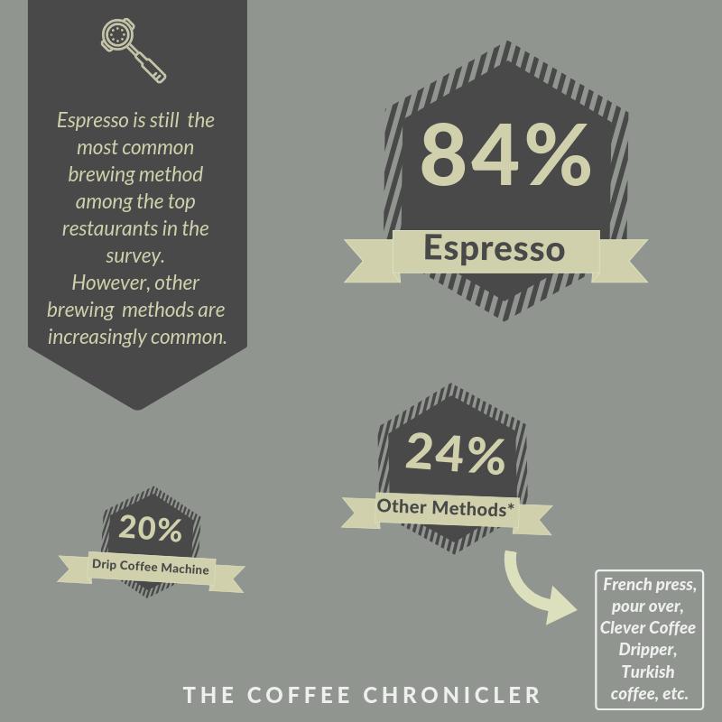 espresso 84%