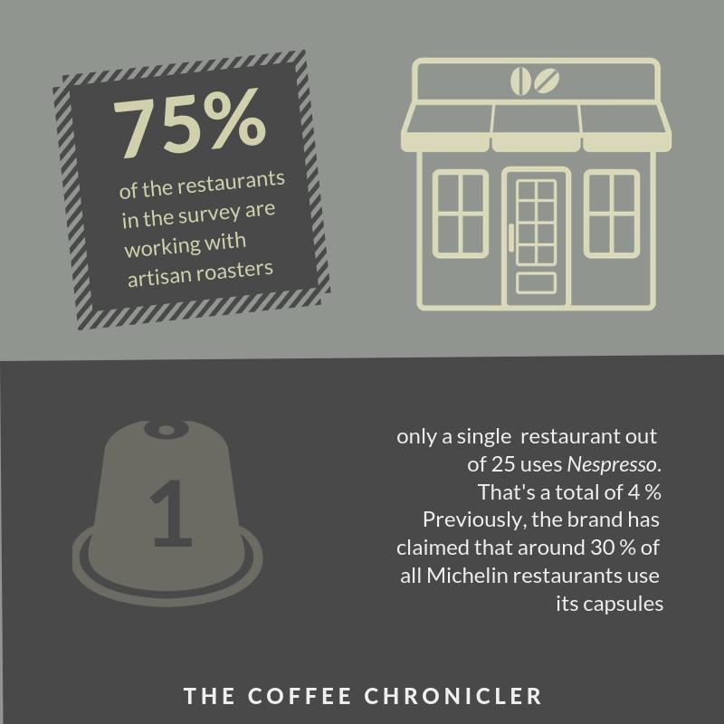 75% ресторанов рработают с местными обжарщиками