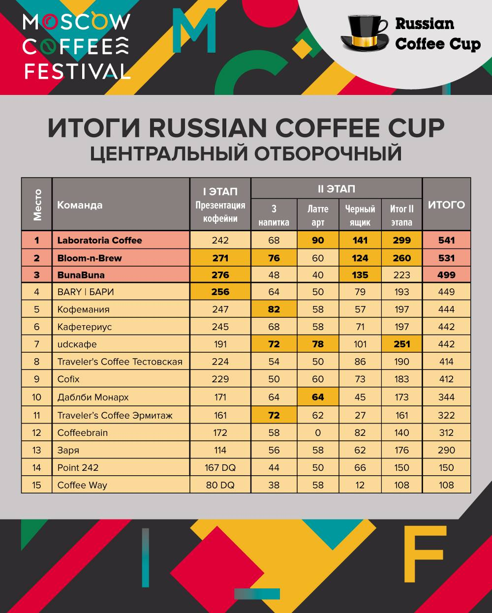 Итоги Russian Coffee Cup 2019, Центральный район