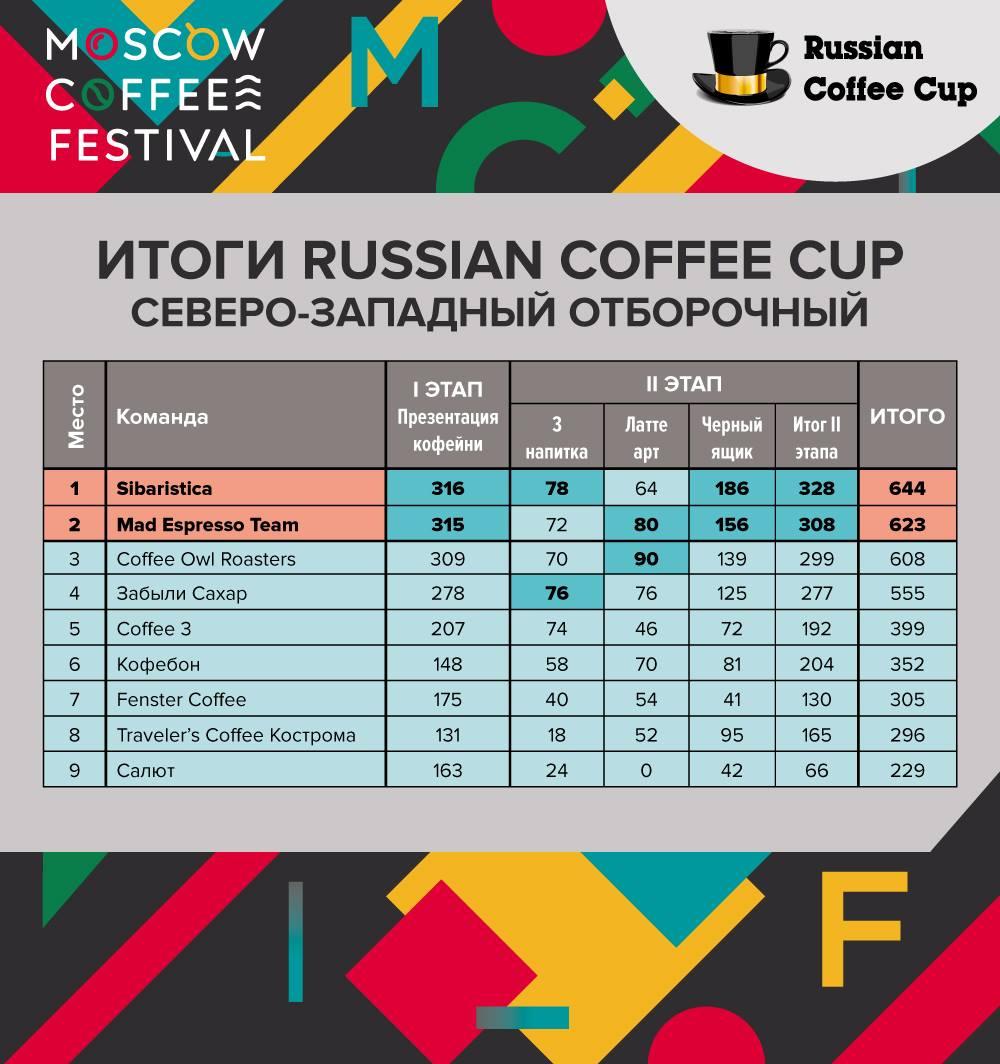 Итоги Russian Coffee Cup 2019, Северо-Западный регион