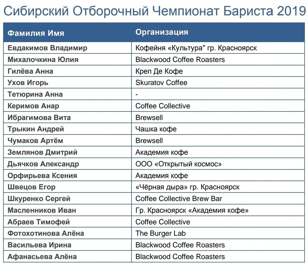 Участники Отборочного Чемпионата Бариста Новосибирск