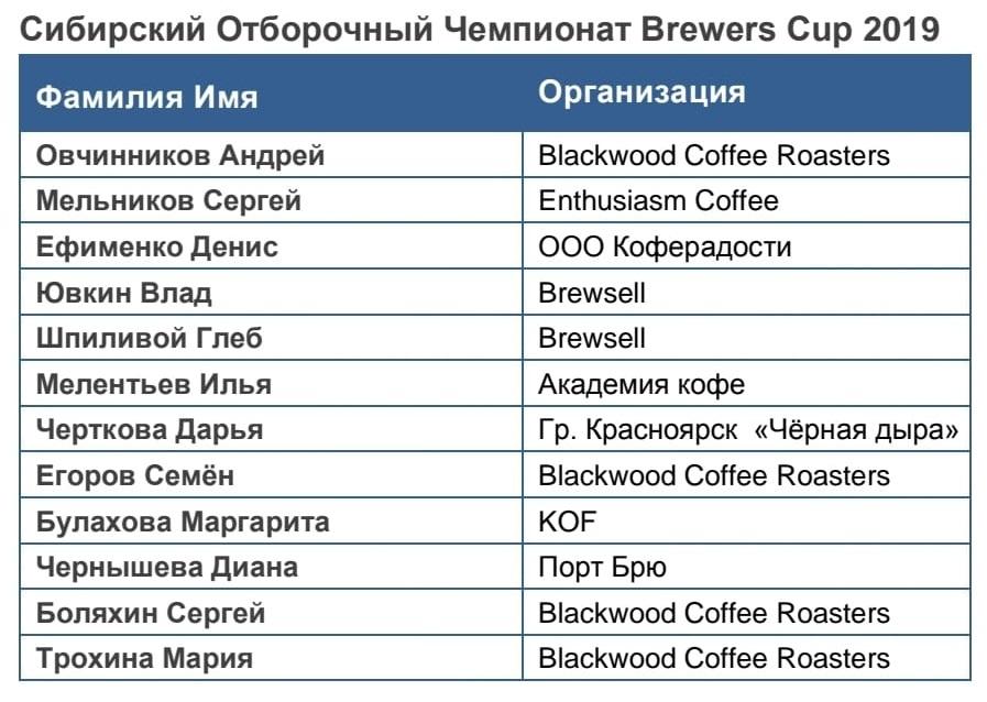 Участники Отборочного Чемпионата по Завариванию кофе Новосибирск