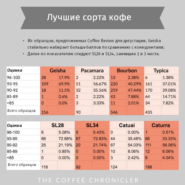 Рейтинг лучших сортов кофе
